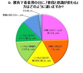 夢展望株式会社によるアンケート調査データ
